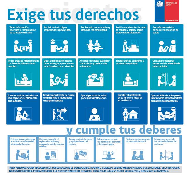 Carta de Derechos y Deberes de Pacientes - Ministerio de Salud