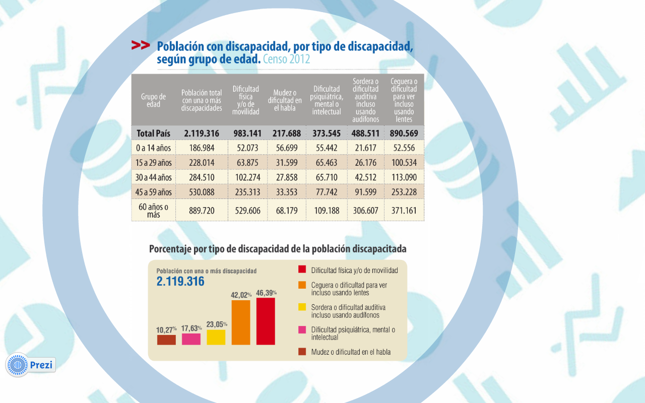 Censo 2012 Discapacidad